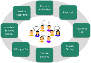 Remote with video; basic lab; advanced lab; guerilla testing; on site surveys; ethnography; interviews and focus groups; session recording