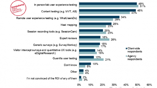 results from Econsultancy survey on usability testing